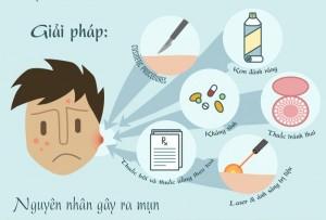 [Infographic] Hiểu hơn về mụn trứng cá để điều trị hiệu quả